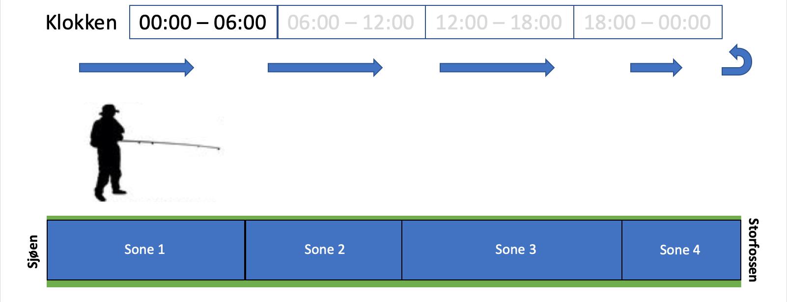 Soneinndeling og rotasjon