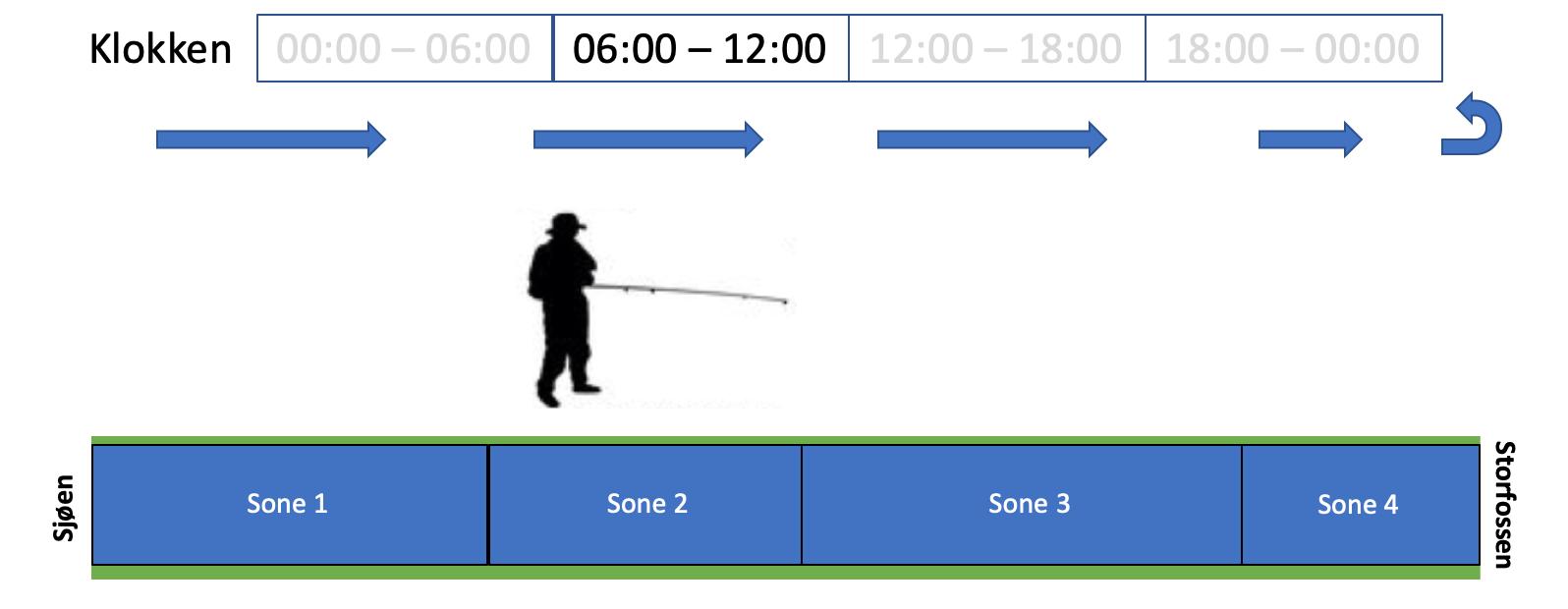 Soneinndeling og rotasjon i Toåa